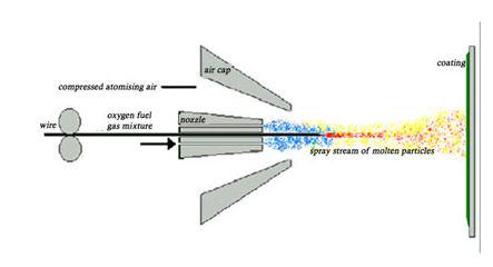 Wire flame Spray