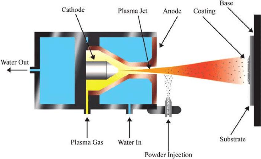 Plasma-spray processing